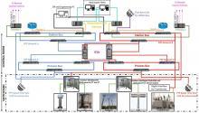 IWE Digital Substation architecture